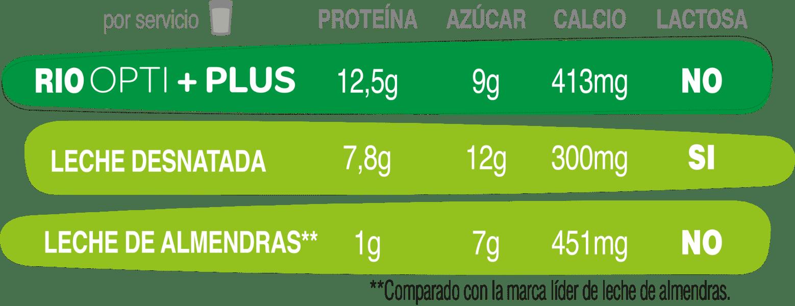 Comparativa Opti+Plus